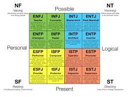 شخصیت شناسی  MBTI برای برقراری ارتباط موثر