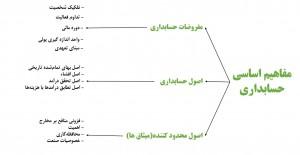 مفاهیم اساسی حسابداری