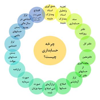 چرخه حسابداری چیست ؟